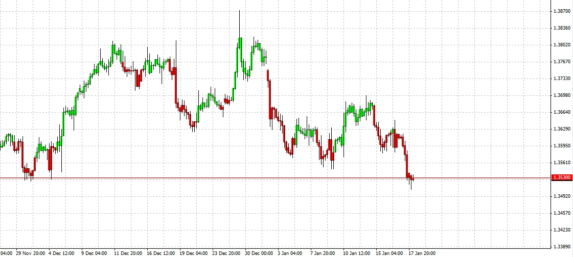 Trading signals for eur/usd