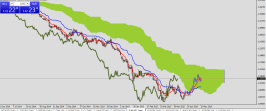 EURUSD in a short term uptrend. Ichimoku analysis