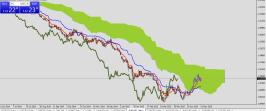 EURUSD in a short term uptrend. Ichimoku analysis