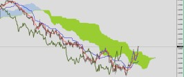 GBPUSD continues to go up. Ichimoku analysis