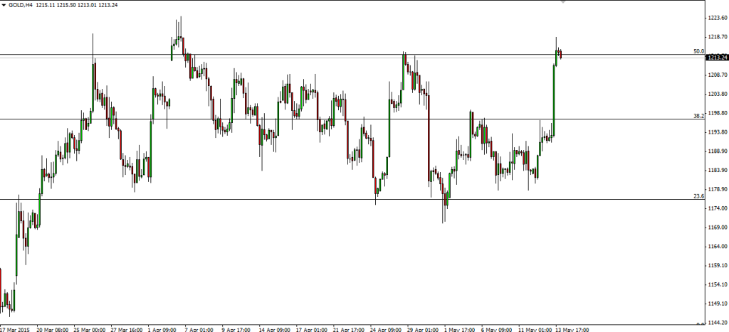 GOLD H4 Chart Fibo Price Action