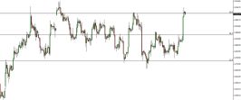 GOLD testing resistance and Fibo 50%. Price Action analysis